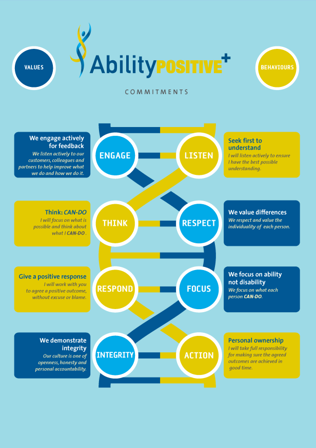 AbilityPOSITIVE+ Commitment value and behaviours